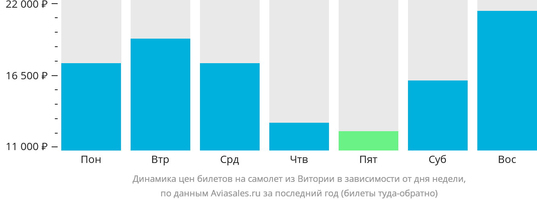 Динамика цен билетов на самолет из Витории в зависимости от дня недели