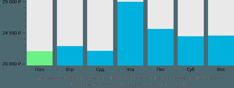 Динамика цен билетов на самолет из Вильнюса в Ираклион (Крит) в зависимости от дня недели