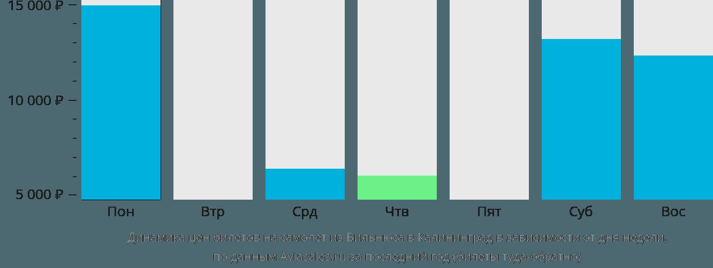 Динамика цен билетов на самолет из Вильнюса в Калининград в зависимости от дня недели