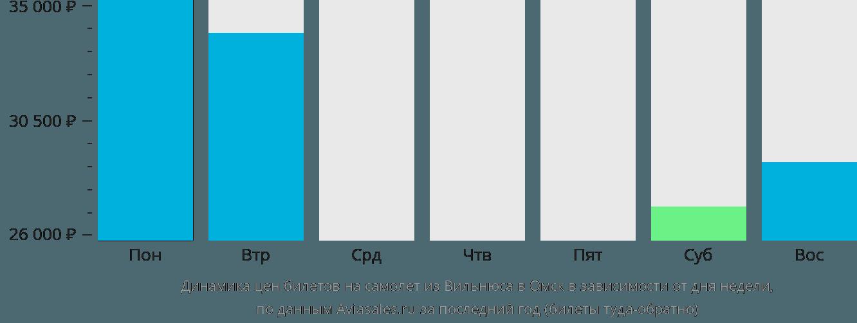 Динамика цен билетов на самолет из Вильнюса в Омск в зависимости от дня недели