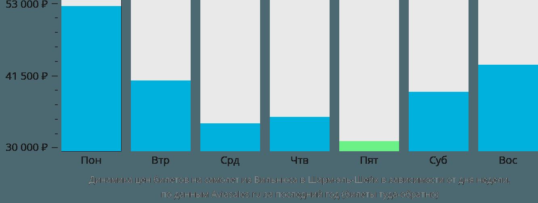 Динамика цен билетов на самолет из Вильнюса в Шарм-эль-Шейх в зависимости от дня недели