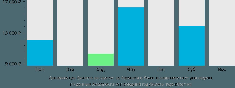 Динамика цен билетов на самолет из Варанаси в Кочин в зависимости от дня недели