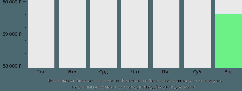 Динамика цен билетов на самолёт из Волгограда в Далянь в зависимости от дня недели