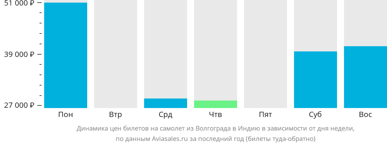 Динамика цен билетов на самолет из Волгограда в Индию в зависимости от дня недели