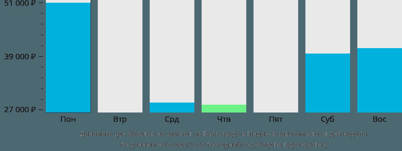 Динамика цен билетов на самолёт из Волгограда в Индию в зависимости от дня недели