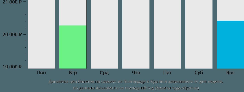 Динамика цен билетов на самолет из Волгограда в Курган в зависимости от дня недели