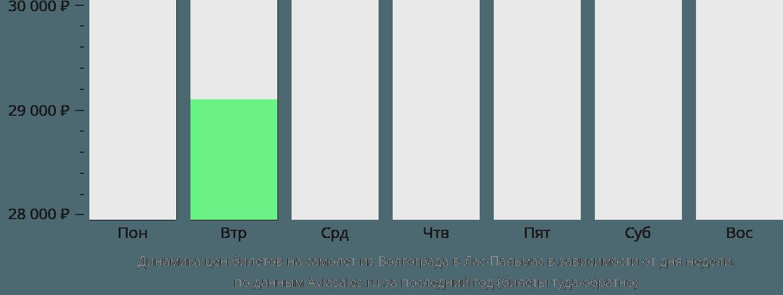 Динамика цен билетов на самолет из Волгограда в Лас-Пальмас в зависимости от дня недели