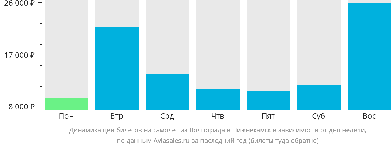 Динамика цен билетов на самолёт из Волгограда в Набережные Челны (Нижнекамск) в зависимости от дня недели