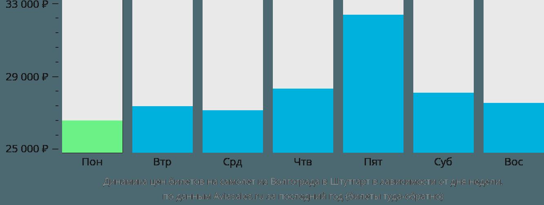 Динамика цен билетов на самолет из Волгограда в Штутгарт в зависимости от дня недели