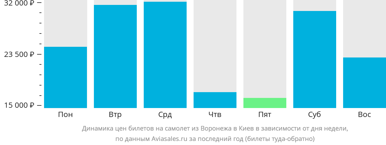 Динамика цен билетов на самолет из Воронежа в Киев в зависимости от дня недели