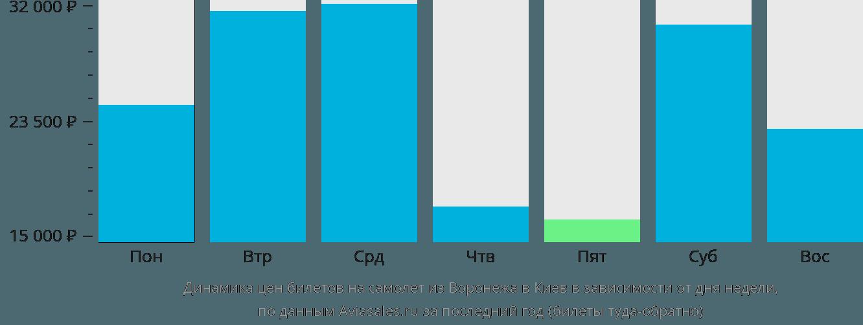 Динамика цен билетов на самолёт из Воронежа в Киев в зависимости от дня недели