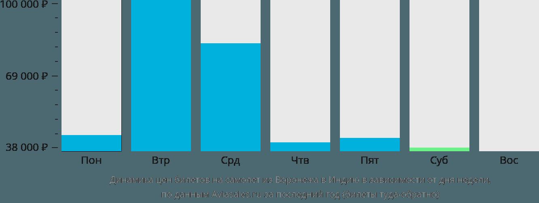 Динамика цен билетов на самолёт из Воронежа в Индию в зависимости от дня недели