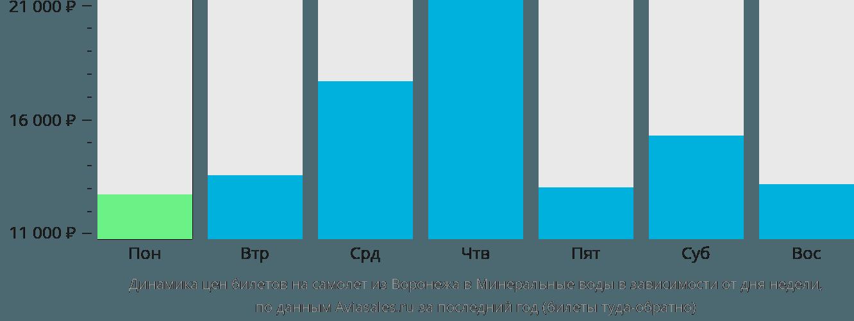 Динамика цен билетов на самолёт из Воронежа в Минеральные воды в зависимости от дня недели