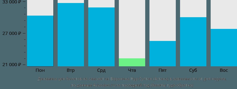 Динамика цен билетов на самолет из Воронежа в Астану в зависимости от дня недели