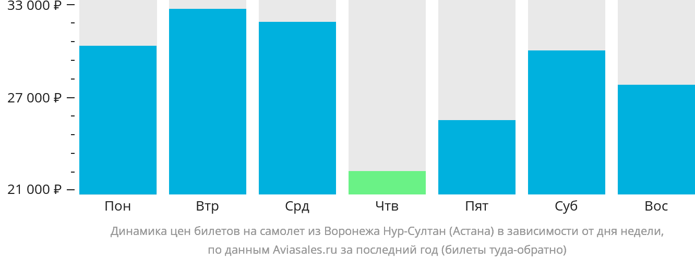 Динамика цен билетов на самолет из Воронежа Нур-Султан (Астана) в зависимости от дня недели