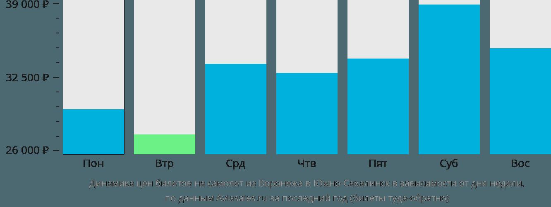 Динамика цен билетов на самолет из Воронежа в Южно-Сахалинск в зависимости от дня недели