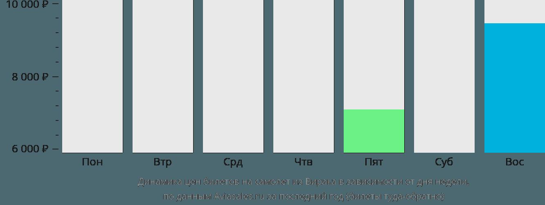 Динамика цен билетов на самолет из Вирака в зависимости от дня недели