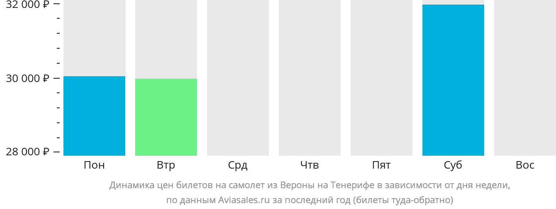 Динамика цен билетов на самолёт из Вероны на Тенерифе в зависимости от дня недели