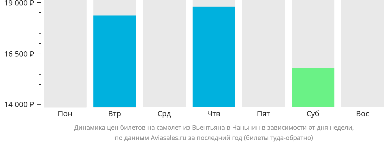 Динамика цен билетов на самолет из Вьентьяна в Наньнин в зависимости от дня недели