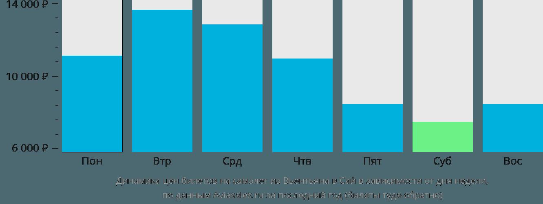 Динамика цен билетов на самолет из Вьентьяна в Сай в зависимости от дня недели