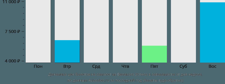Динамика цен билетов на самолет из Великого Устюга в зависимости от дня недели