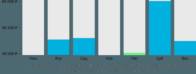Динамика цен билетов на самолет из Владивостока в Ираклион (Крит) в зависимости от дня недели