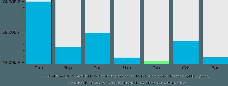 Динамика цен билетов на самолёт из Владивостока в Киев в зависимости от дня недели