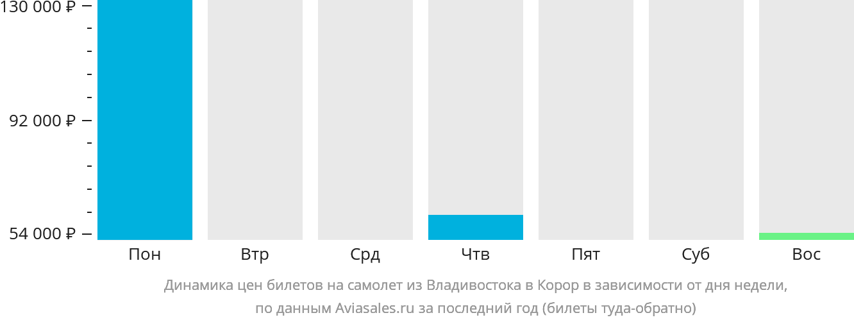 Динамика цен билетов на самолет из Владивостока в Корор в зависимости от дня недели