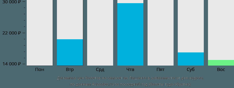 Динамика цен билетов на самолёт из Лишинги в зависимости от дня недели