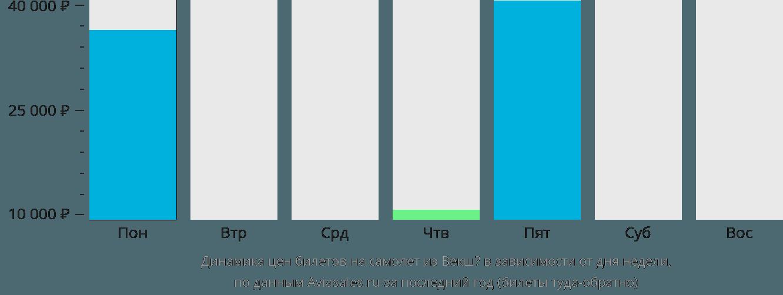 Динамика цен билетов на самолет из Векшё в зависимости от дня недели