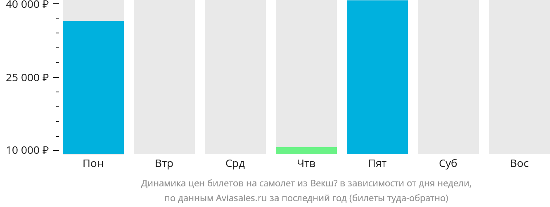 Динамика цен билетов на самолёт из Векшё в зависимости от дня недели