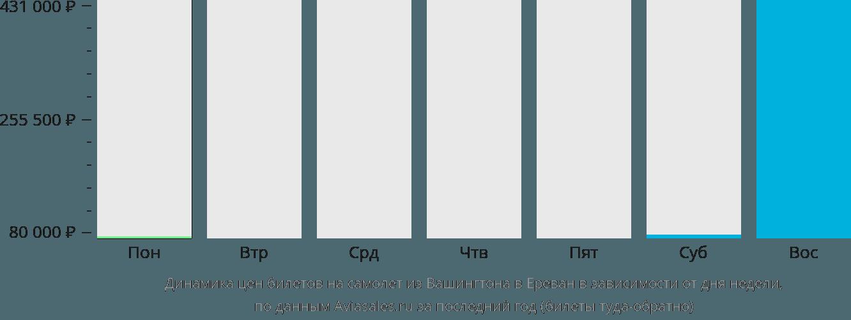 Динамика цен билетов на самолет из Вашингтона в Ереван в зависимости от дня недели