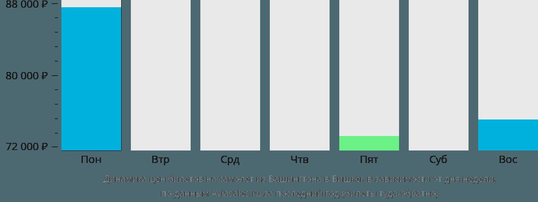 Динамика цен билетов на самолет из Вашингтона в Бишкек в зависимости от дня недели