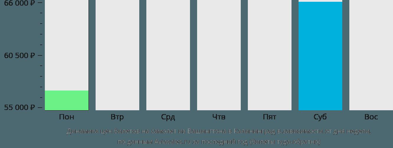 Динамика цен билетов на самолет из Вашингтона в Калининград в зависимости от дня недели