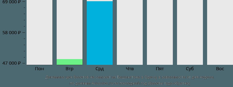 Динамика цен билетов на самолет из Вашингтона в Одессу в зависимости от дня недели