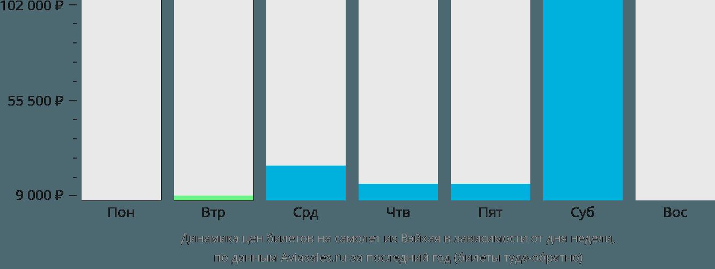 Динамика цен билетов на самолет из Вэйхая в зависимости от дня недели