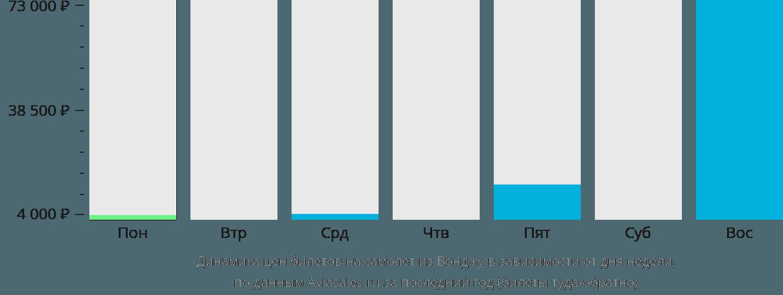 Динамика цен билетов на самолет из Вонджу в зависимости от дня недели