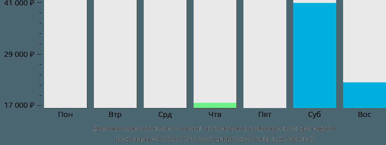 Динамика цен билетов на самолёт из Фангареи в зависимости от дня недели