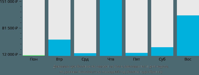 Динамика цен билетов на самолет из Уси в зависимости от дня недели