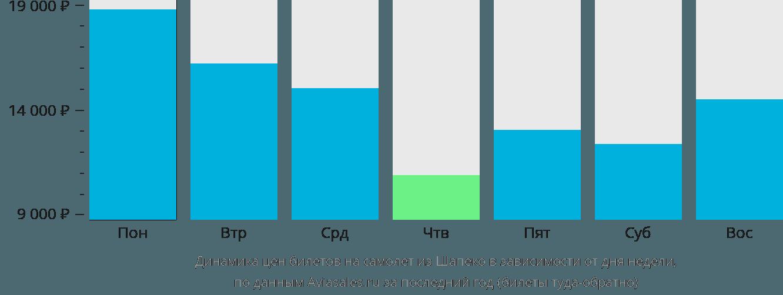Динамика цен билетов на самолет из Шапеко в зависимости от дня недели
