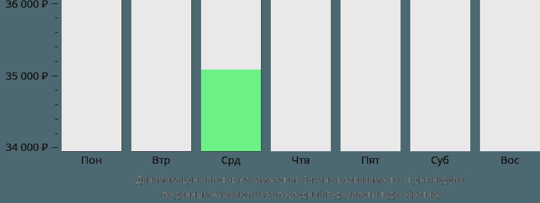 Динамика цен билетов на самолёт из Сичана в зависимости от дня недели