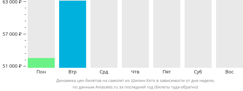 Динамика цен билетов на самолет из Шилин-Хото в зависимости от дня недели