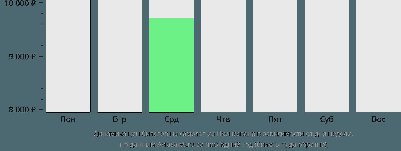 Динамика цен билетов на самолет из Пхонсавана в зависимости от дня недели