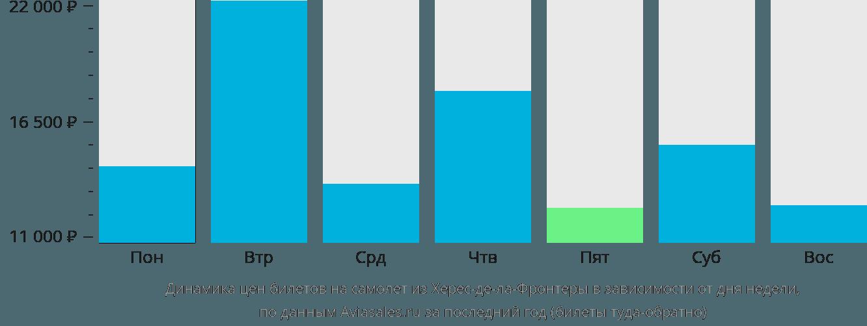 Динамика цен билетов на самолет из Херес-де-ла-Фронтеры в зависимости от дня недели