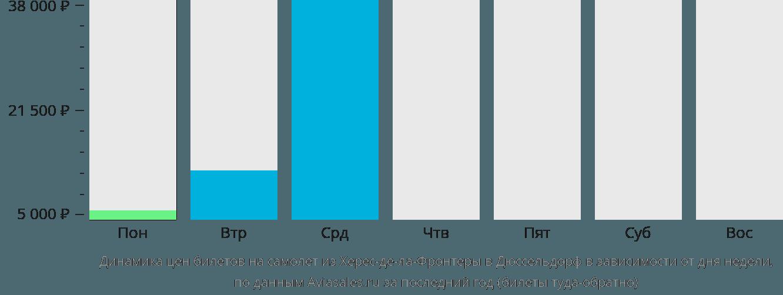 Динамика цен билетов на самолет из Херес-де-ла-Фронтеры в Дюссельдорф в зависимости от дня недели