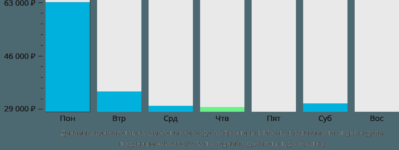 Динамика цен билетов на самолёт из Херес-де-ла-Фронтеры в Москву в зависимости от дня недели