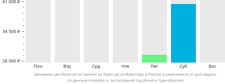 Динамика цен билетов на самолет из Херес-де-ла-Фронтеры в Россию в зависимости от дня недели