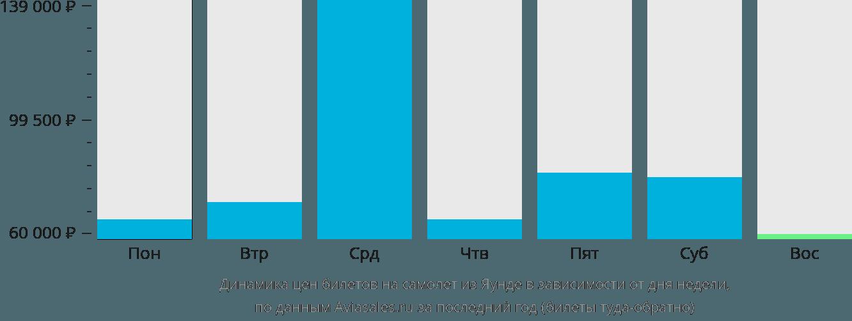 Динамика цен билетов на самолет из Яунде в зависимости от дня недели