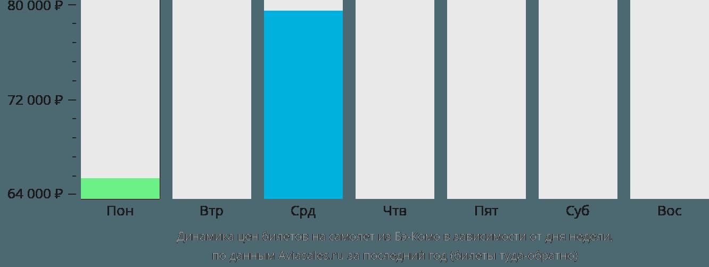 Динамика цен билетов на самолёт из Бэ-Комо в зависимости от дня недели
