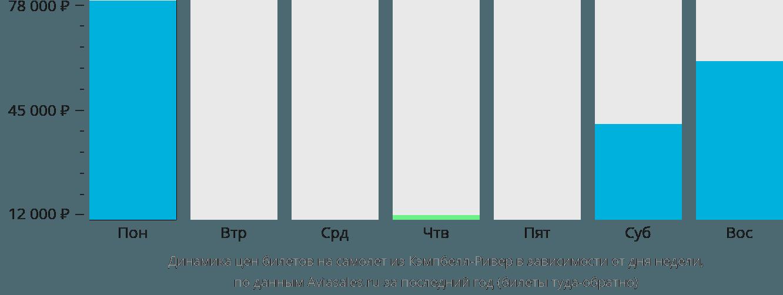 Динамика цен билетов на самолет из Кэмпбелл-Ривера в зависимости от дня недели